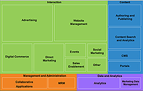 MarketingTechnologyMap_IDC