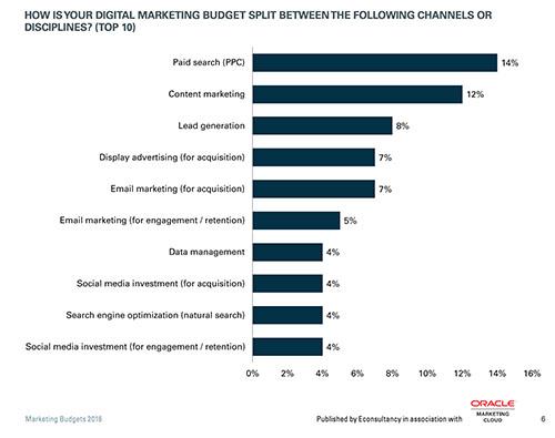 Gasto por áreas del informe anual de presupuestos de marketing 2016, publicado por Oracle